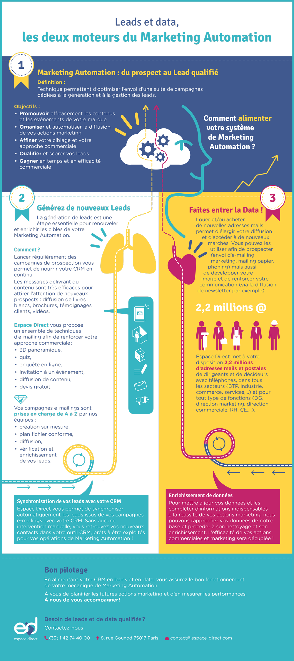 Infographie : leads et data