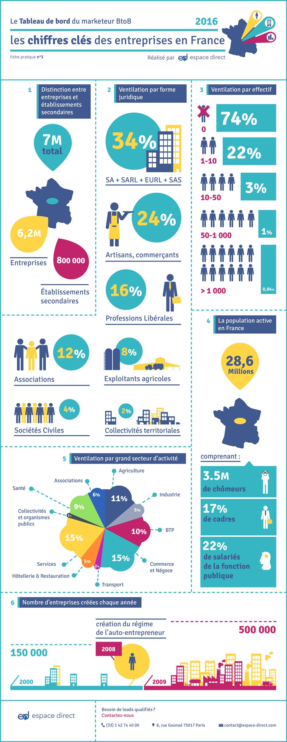Infographie : les chiffres clés des entreprises en France