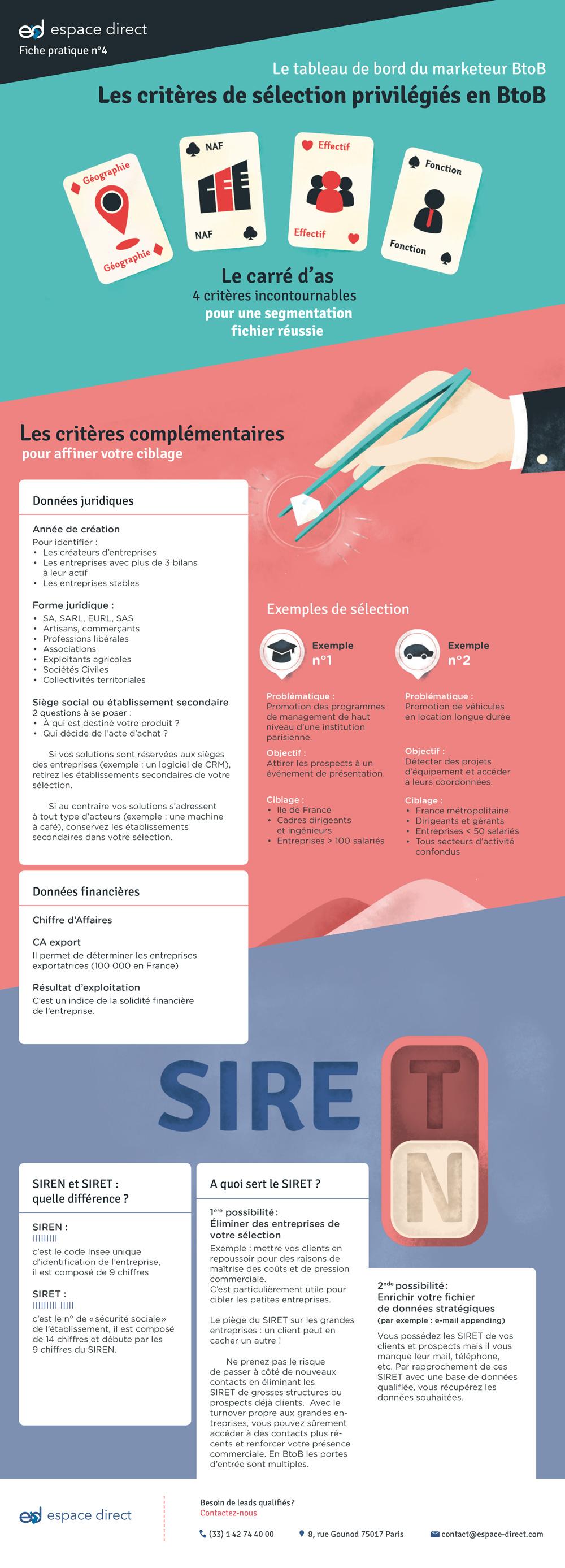 Infographie : le tableau de bord du marketeur BtoB