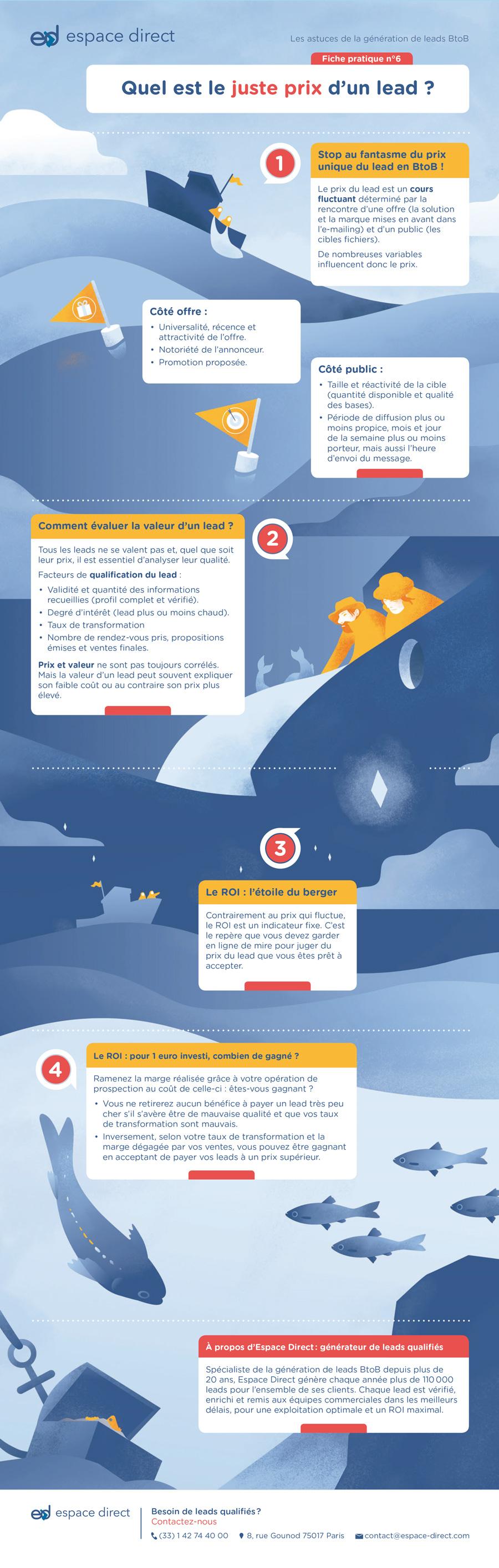 Infographie, la pêche aux leads