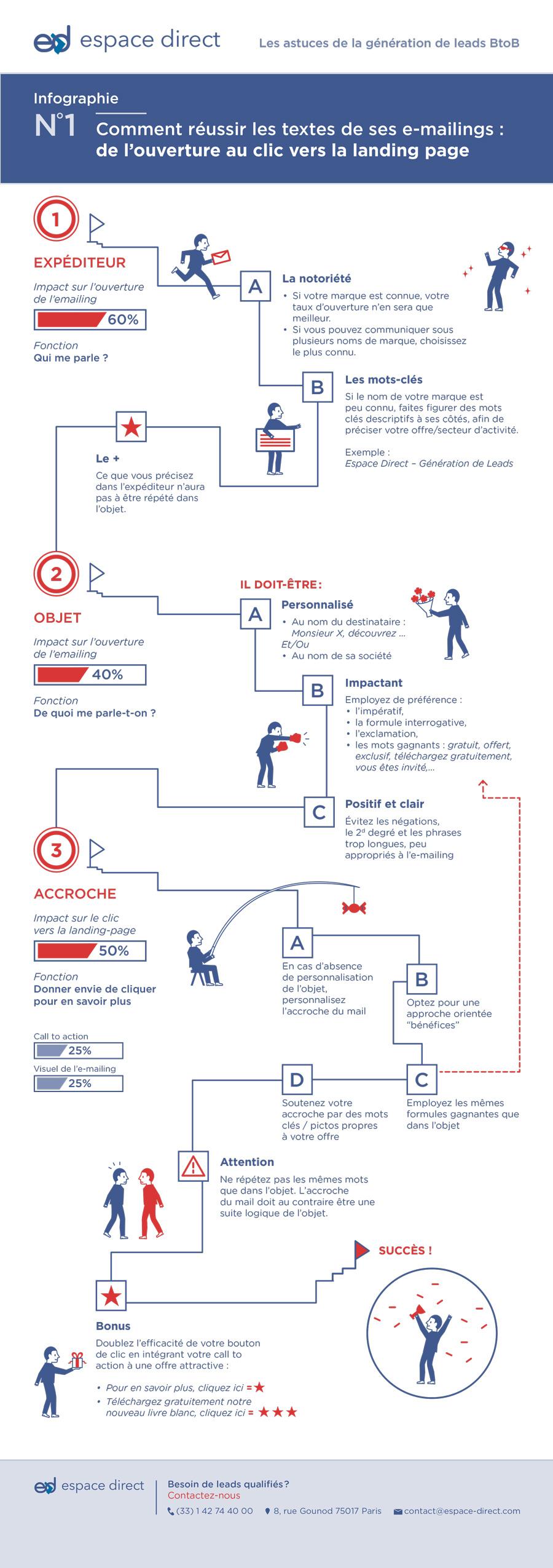 Infographie illustrée, comment réussir la rédaction d'une campagne e-mail